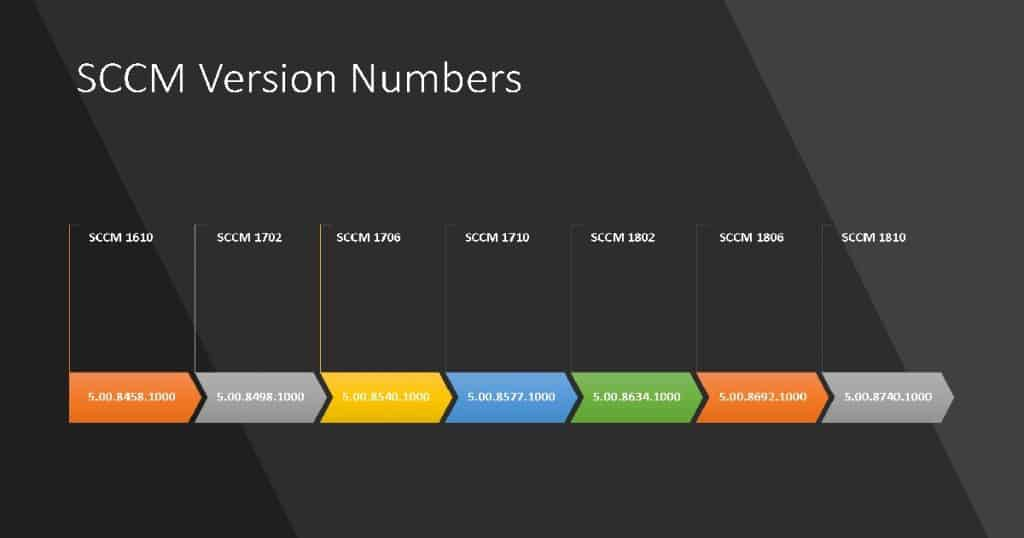 SCCM Build Numbers