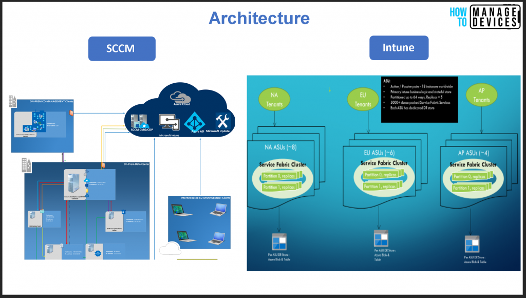 Intune Architecture - Diagram Credits to Brad Anderson Microsoft CVP Intune Basics for SCCM Admins