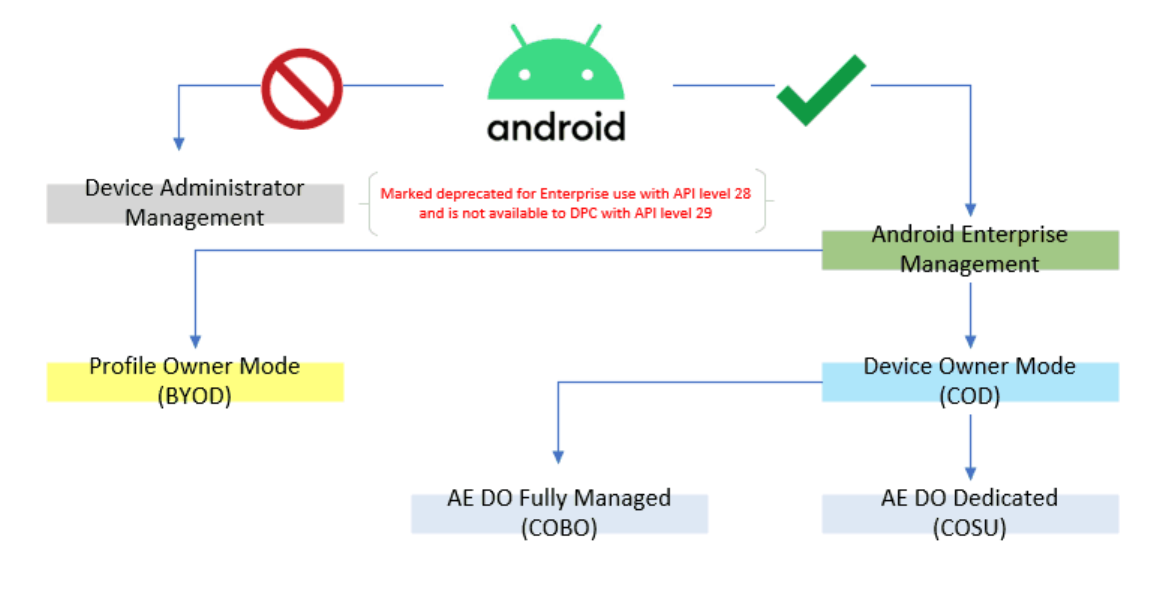 Migrate to Android Enterprise Administration using Intune from Device Administration 1