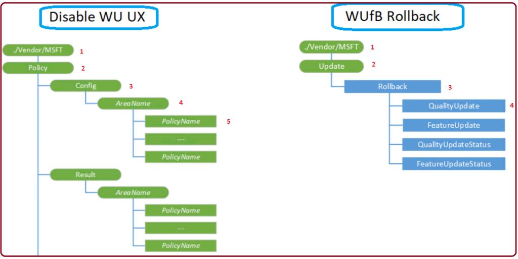 Convert Windows 10 CSP to OMA-URI for Intune Custom Policies