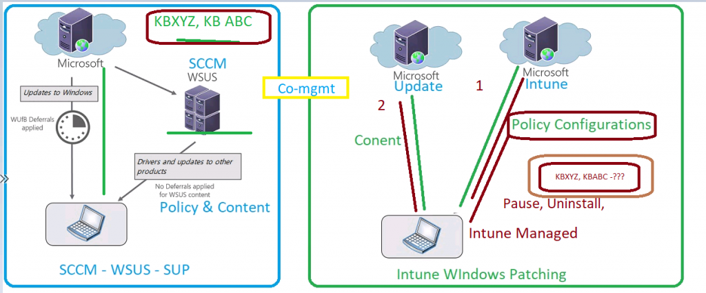 Difference Between Windows Patch Management Using Intune Vs ConfigMgr   SCCM   Software Updates 1