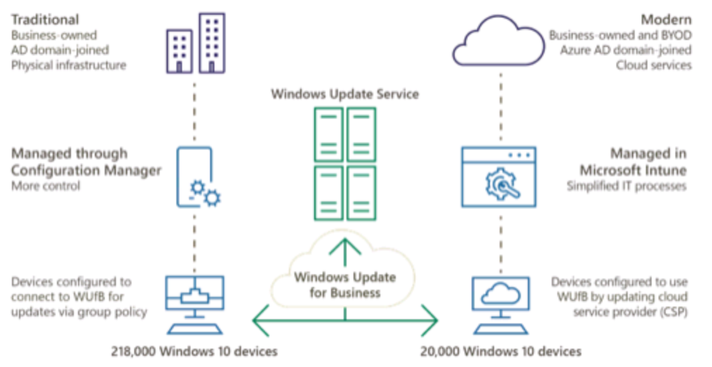 Windows Patch Management Using Intune - All credits to Microsoft of the diagram
