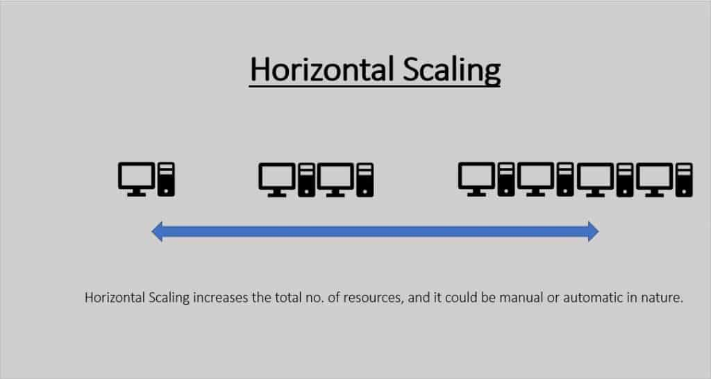 Scaling in Azure