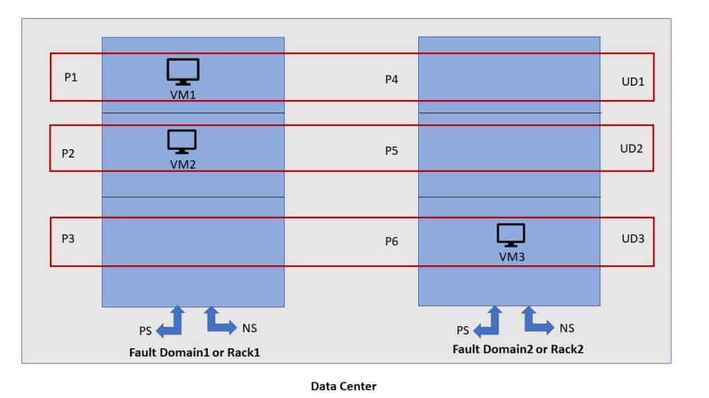 Availability Options in Azure | Understanding Fault Domain and Update Domain 1