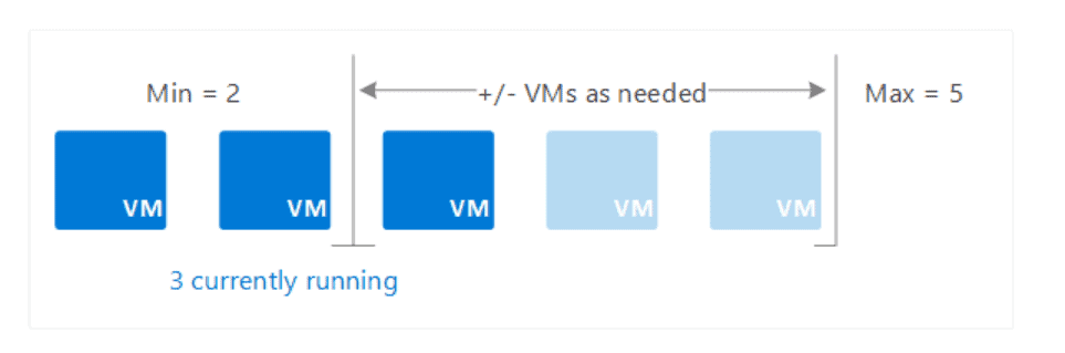 Scaling in Azure   VM Scale sets and Auto Scaling 2