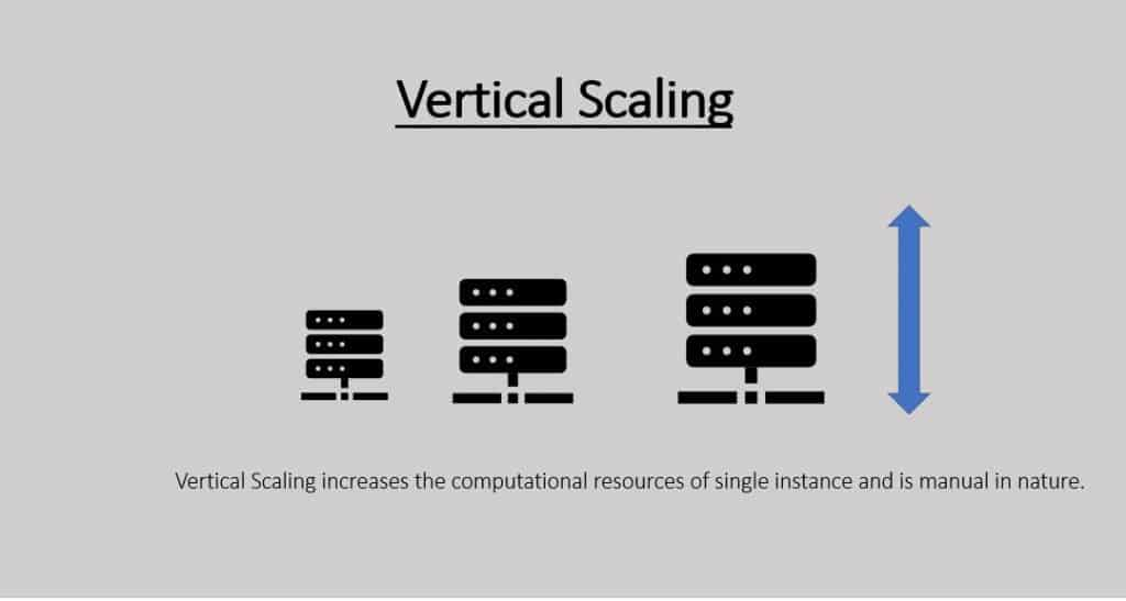 Scaling in Azure   VM Scale sets and Auto Scaling 1