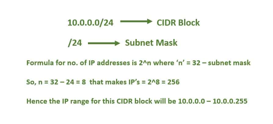 IP Addressing in Azure   Understanding CIDR and Subnet Mask Representation 2