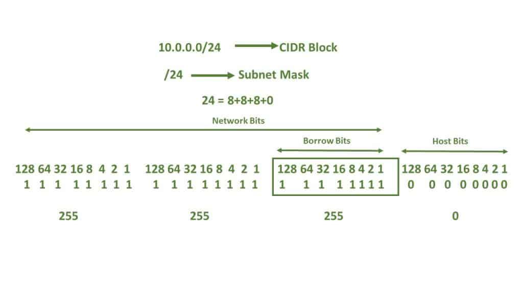 IP Addressing in Azure   Understanding CIDR and Subnet Mask Representation 6